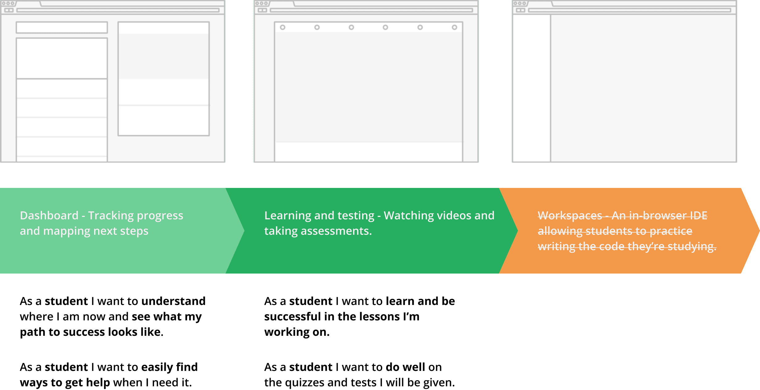 The student lifecycle - the dashboard, the learning space, and workspaces